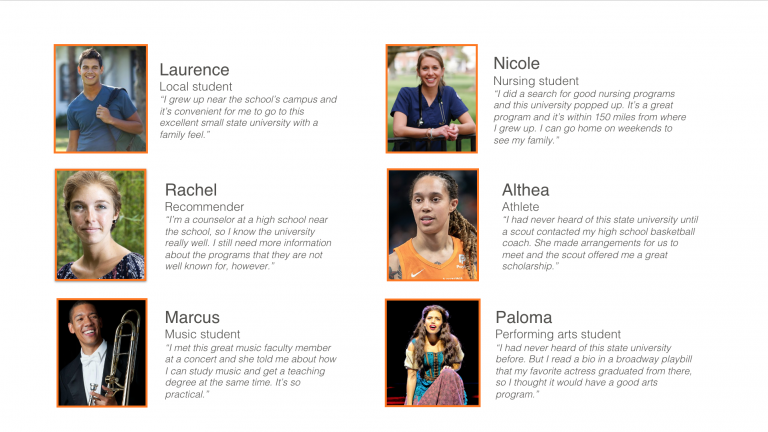 Examples of several personas for a hypothetical college