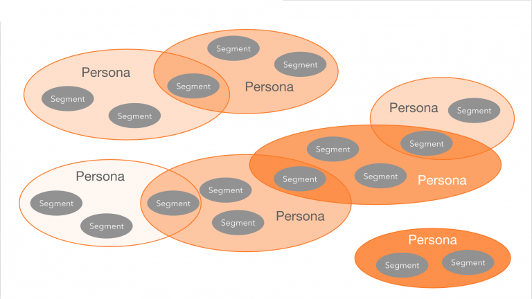 A graphic demonstrating how personas can overlap