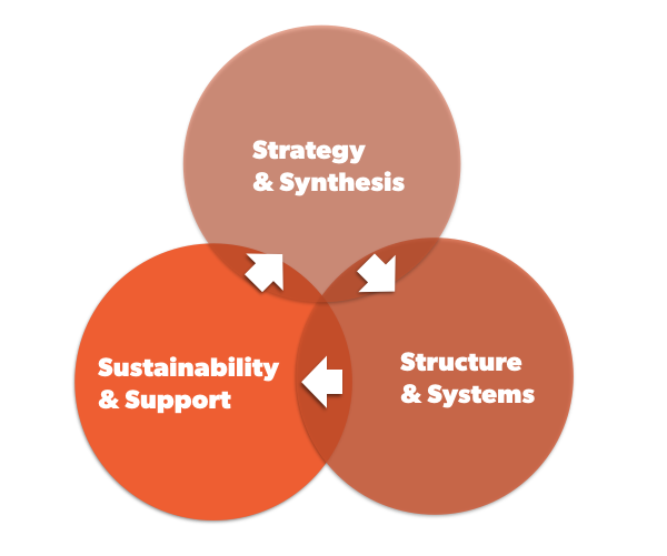 Strategy, Structure, and Sustainability