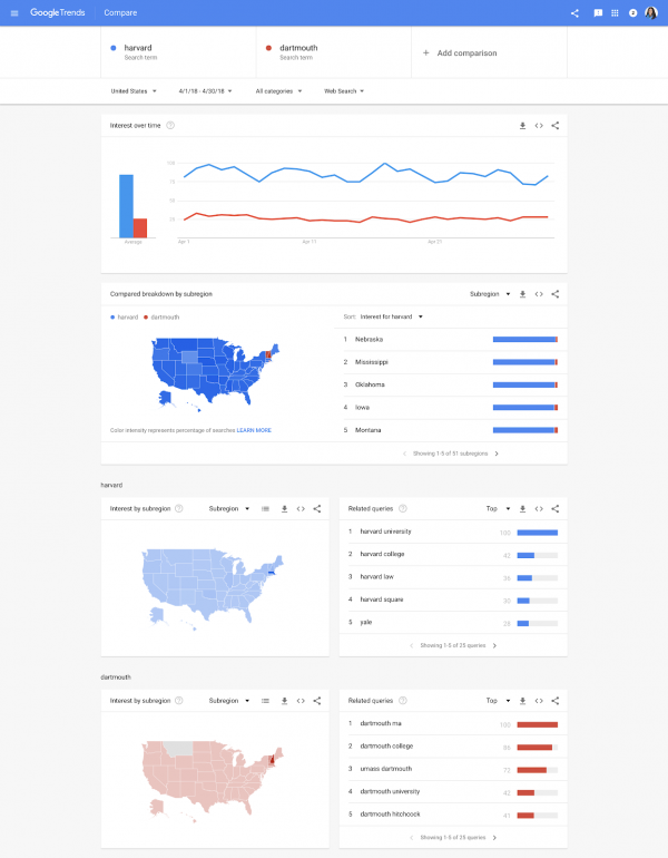 image of google trends