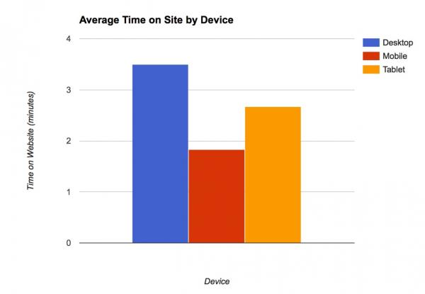 graph of average time on site by device