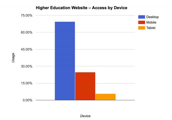 graph of higher-ed websites accessed by devices